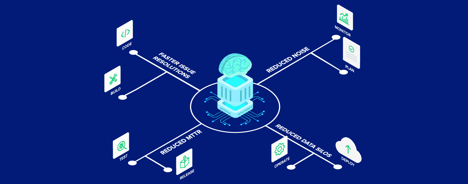 5 Reasons to invest in AIOps